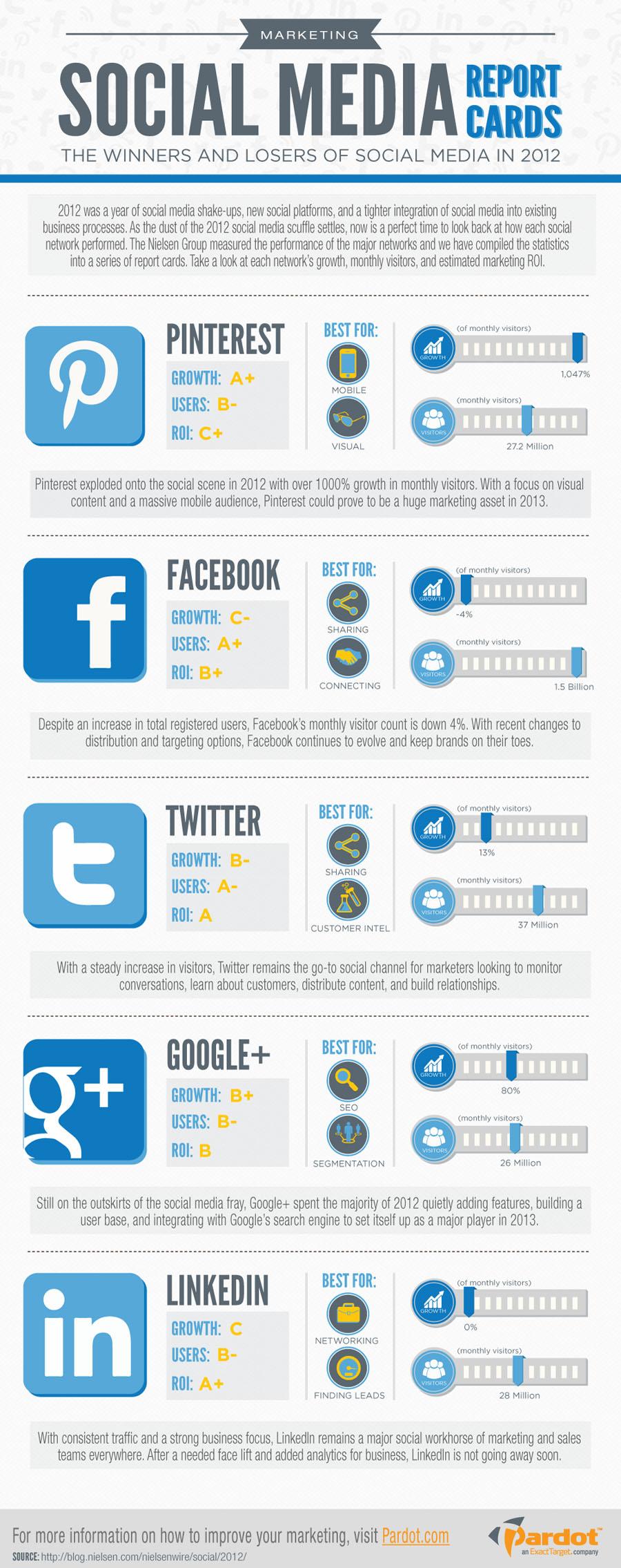 Infográfico sobre el Social Media en 2012