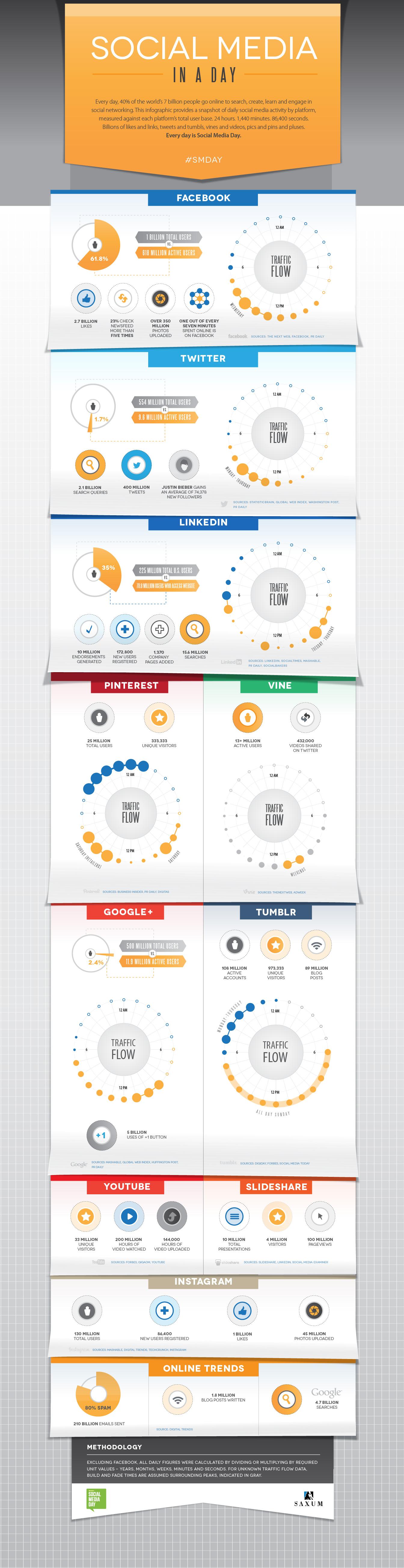 Un día cualquiera en las redes sociales - Infografía realizada por SAXUM