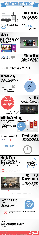 Tendencias en diseño web 2013 - Infografía realizada por Enfuzed