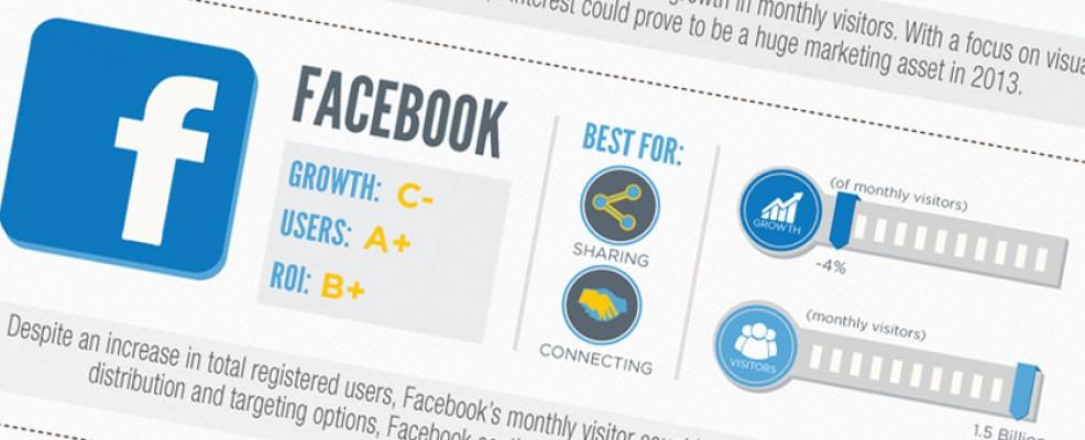 Infográfico de las principales redes sociales en 2012